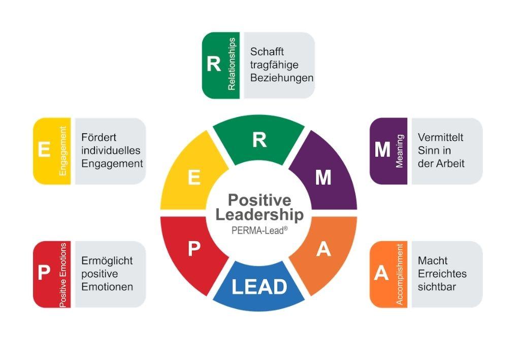 PERMA-Lead Faktoren - Positive Leadership